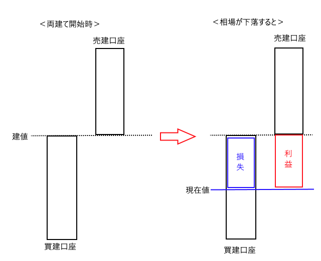 両建て概念図1.png