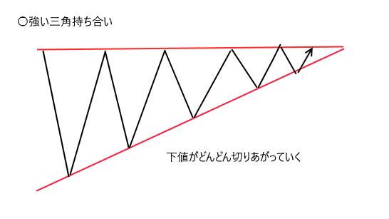 強い三角持ち合い.png