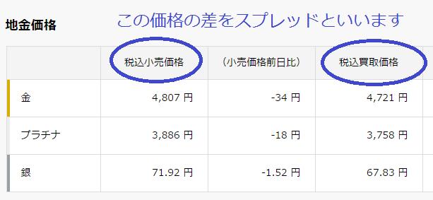 田中貴金属のスプレッド.png